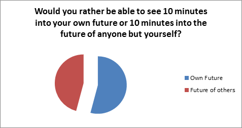 Would you rather see 10 minutes into your own future or 10 mins into somebody elses future?