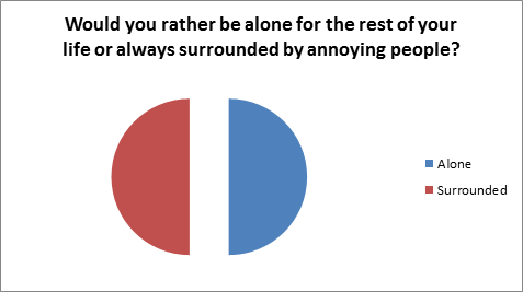 Would you rathr be alone forever or surrounded by annoying people?
