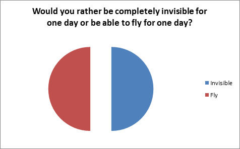 Would you rather be completely invisible for one day or be able to fly?